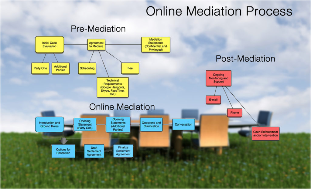 online-mediation-process-lg